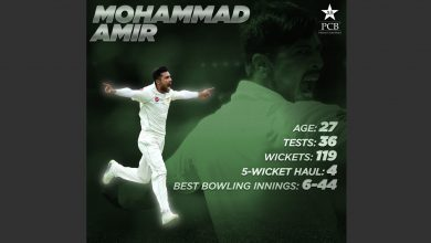 Amir Retirement from Test cricket